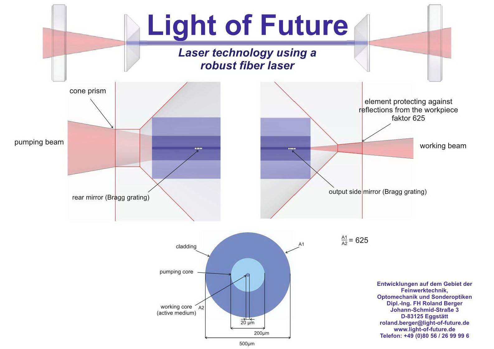 LOF - Faserlaser